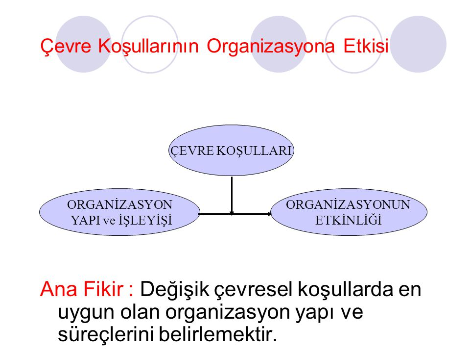 Çevre Koşullarının Organizasyona Etkisi