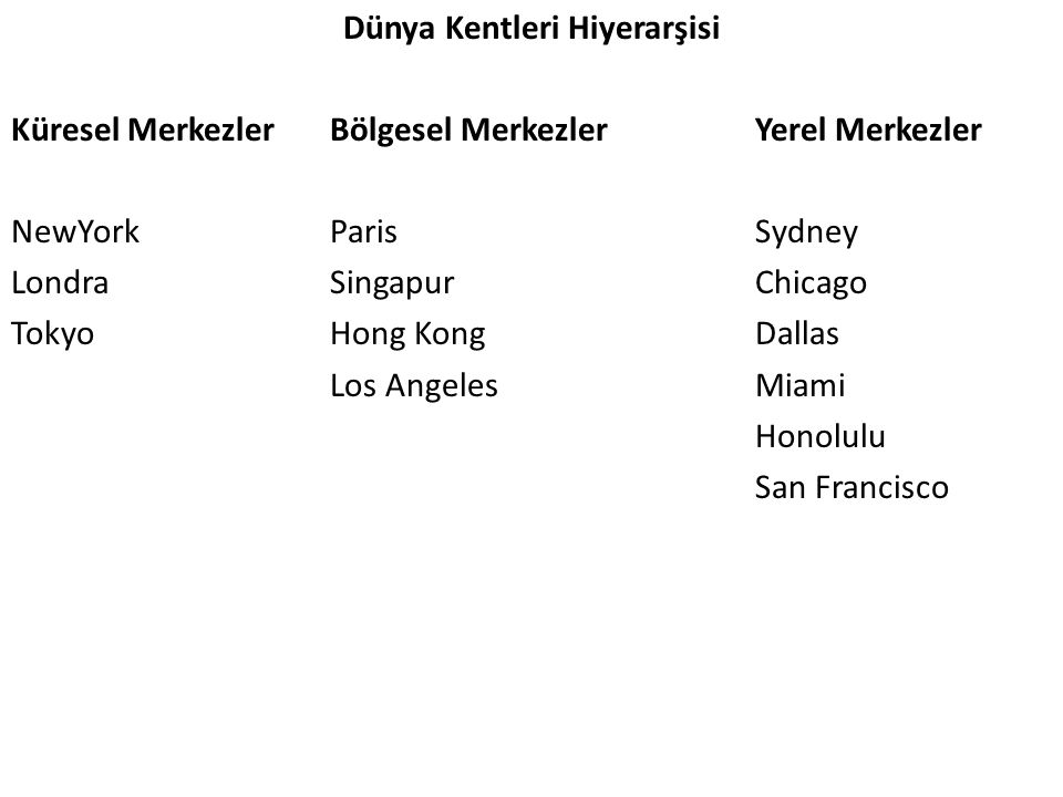 Dünya Kentleri Hiyerarşisi Küresel Merkezler Bölgesel Merkezler Yerel Merkezler NewYork Paris Sydney Londra Singapur Chicago Tokyo Hong Kong Dallas Los Angeles Miami Honolulu San Francisco