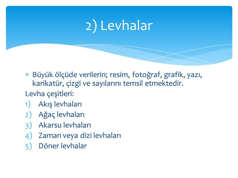 2) Levhalar Büyük ölçüde verilerin; resim, fotoğraf, grafik, yazı, karikatür, çizgi ve sayılarını temsil etmektedir.