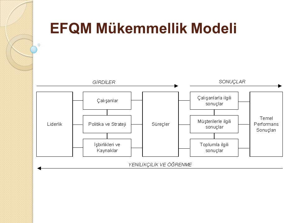 EFQM Mükemmellik Modeli