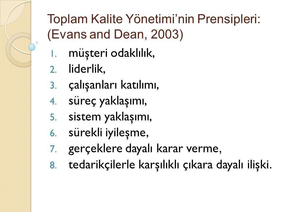 Toplam Kalite Yönetimi'nin Prensipleri: (Evans and Dean, 2003)