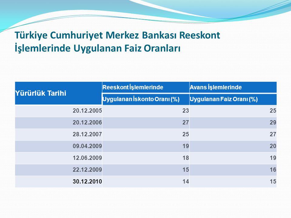 Türkiye Cumhuriyet Merkez Bankası Reeskont İşlemlerinde Uygulanan Faiz Oranları