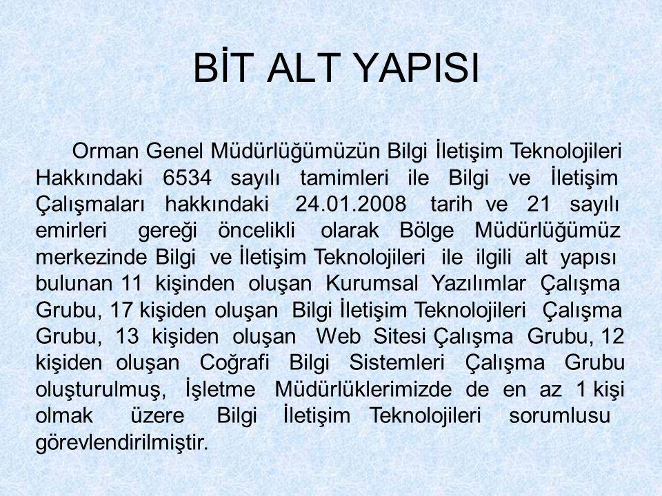 BİT ALT YAPISI