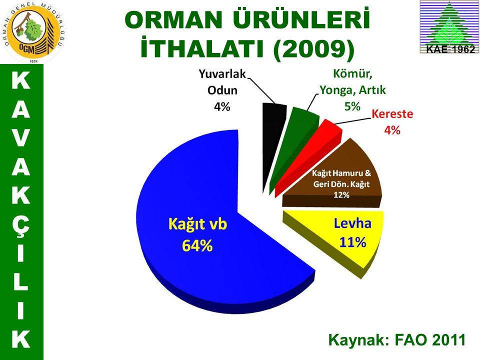 ORMAN ÜRÜNLERİ İTHALATI (2009) K A V Ç I L
