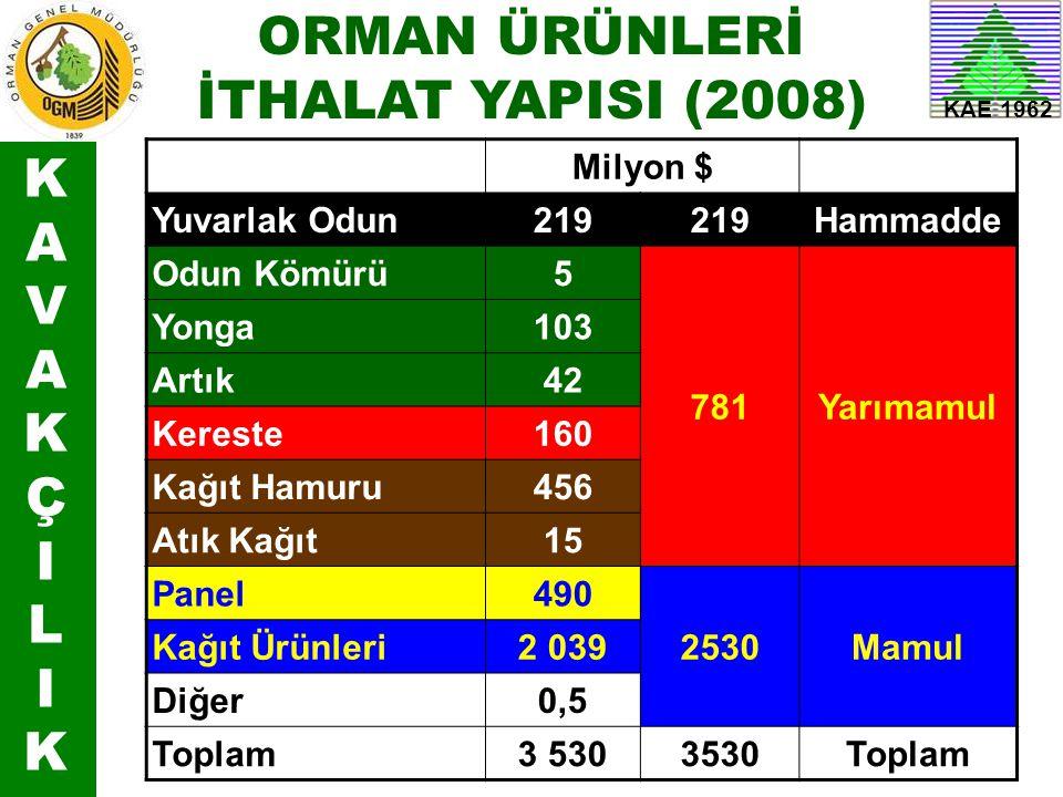 ORMAN ÜRÜNLERİ İTHALAT YAPISI (2008) K A V Ç I L