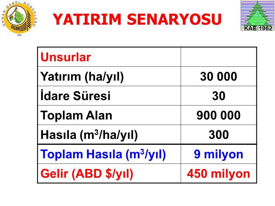 YATIRIM SENARYOSU Unsurlar Yatırım (ha/yıl) 30 000 İdare Süresi 30
