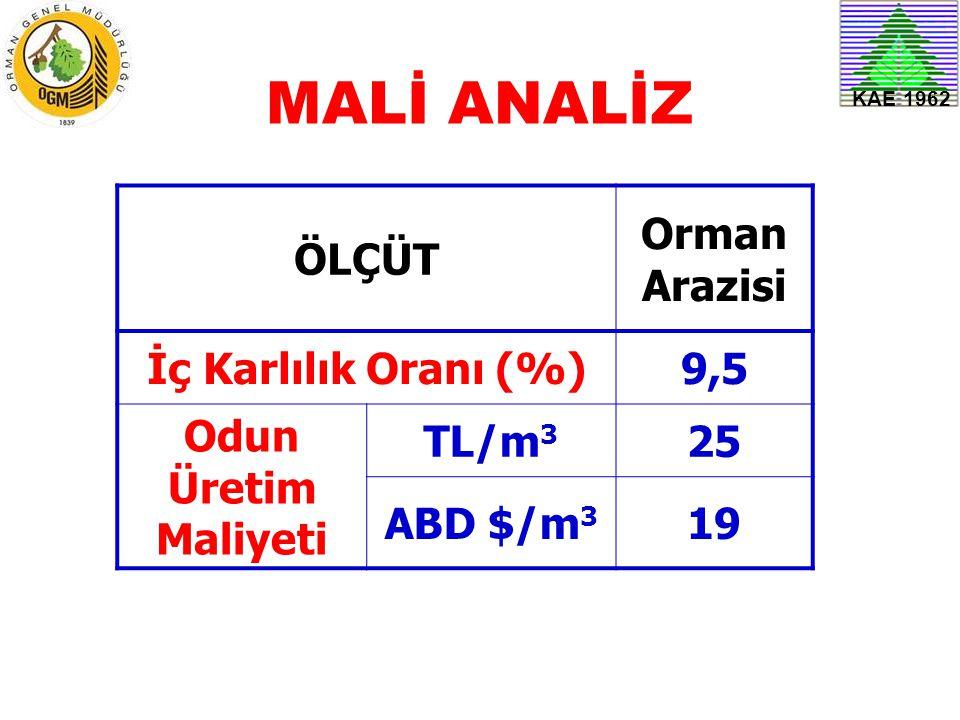 MALİ ANALİZ ÖLÇÜT Orman Arazisi İç Karlılık Oranı (%) 9,5
