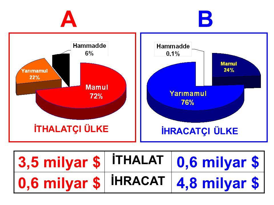 A B 3,5 milyar $ 0,6 milyar $ 4,8 milyar $ İTHALAT İHRACAT