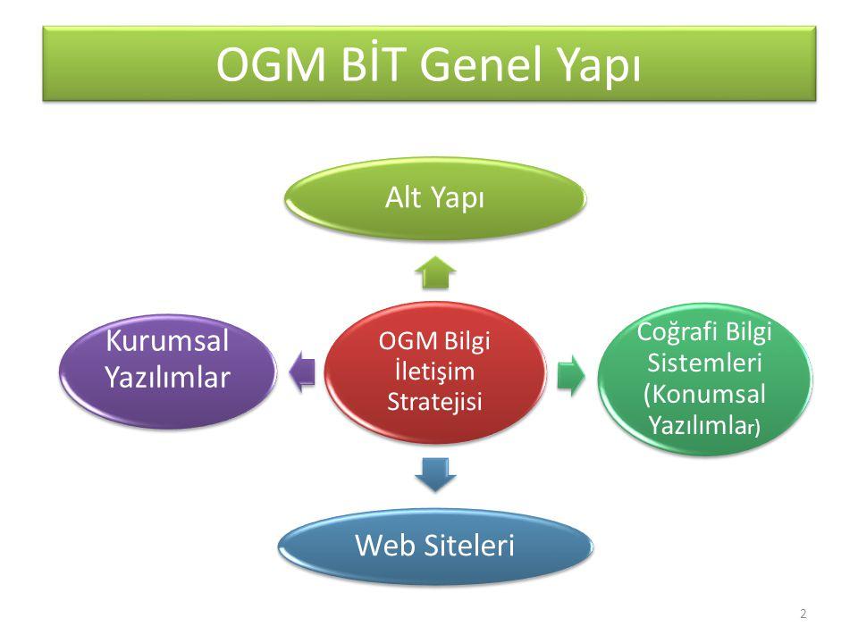 OGM BİT Genel Yapı Kurumsal Yazılımlar Web Siteleri Alt Yapı