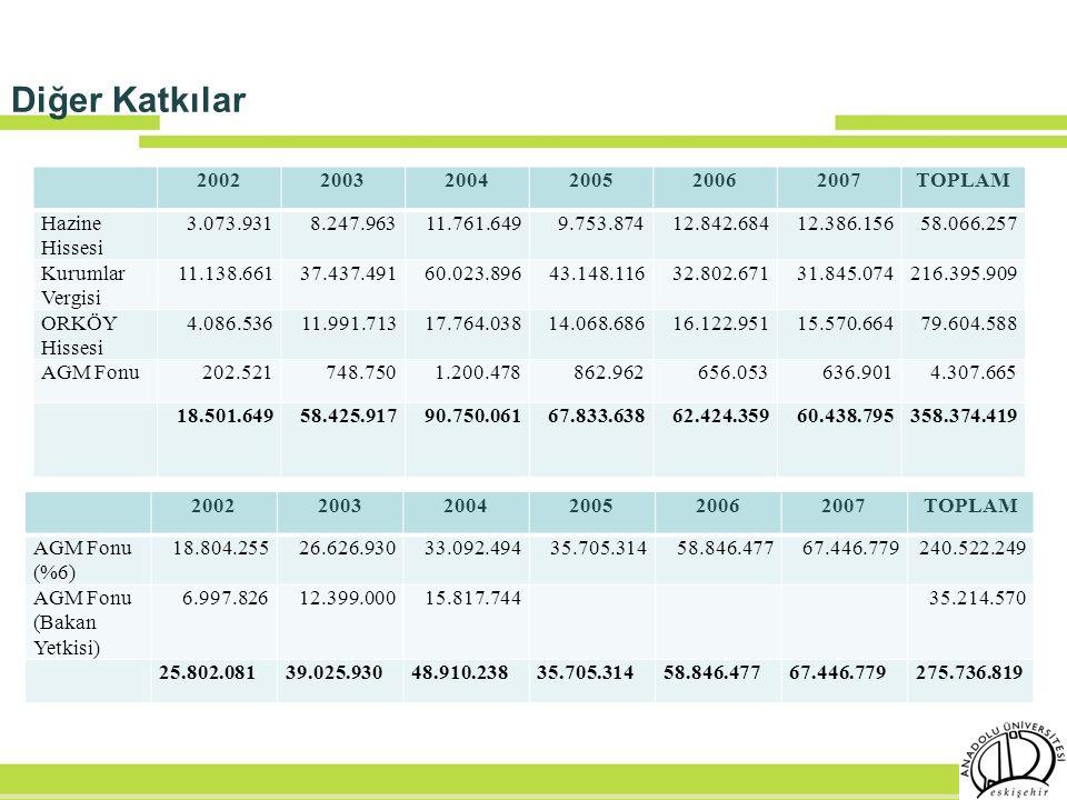 Diğer Katkılar 2002 2003 2004 2005 2006 2007 TOPLAM Hazine Hissesi