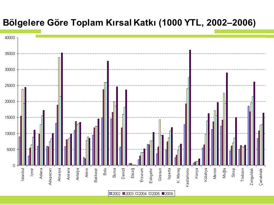 Bölgelere Göre Toplam Kırsal Katkı (1000 YTL, 2002–2006)