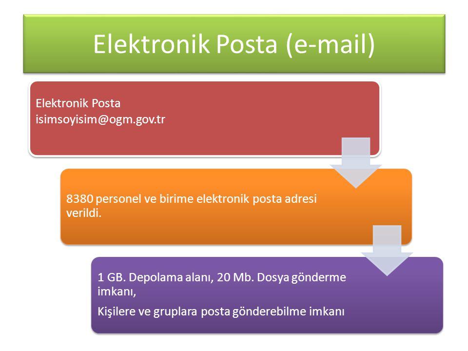 Elektronik Posta (e-mail)