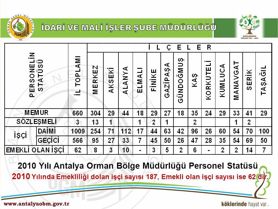 2010 Yılı Antalya Orman Bölge Müdürlüğü Personel Statüsü
