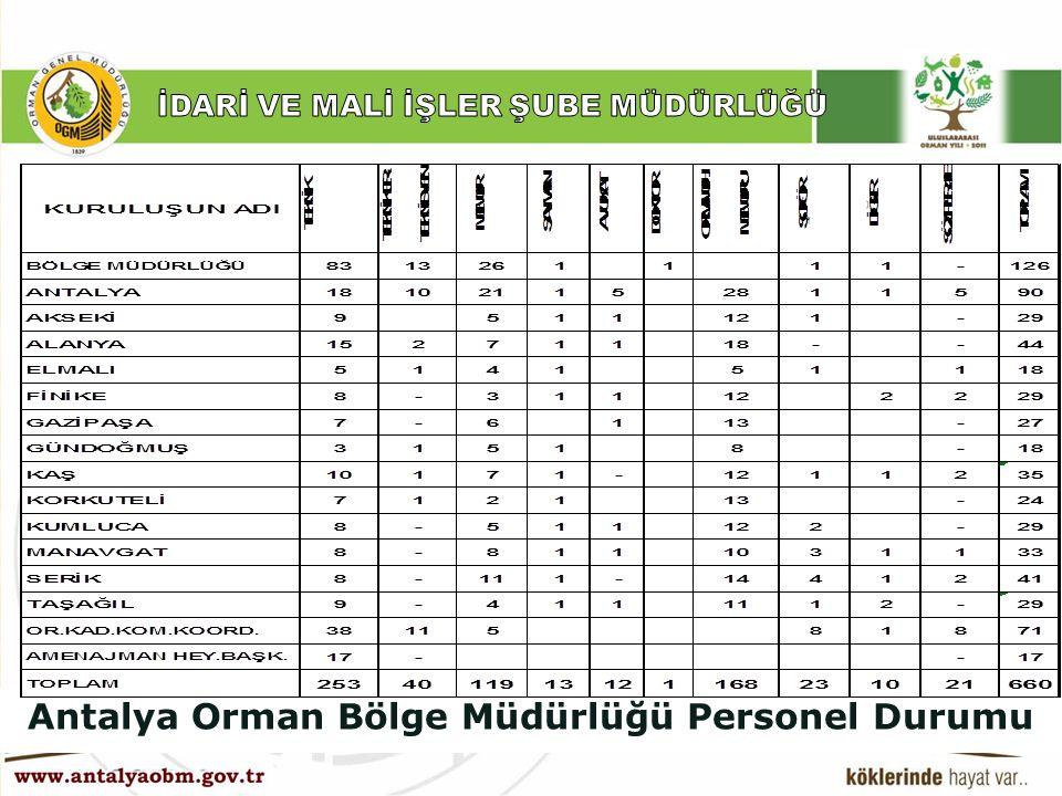 Antalya Orman Bölge Müdürlüğü Personel Durumu