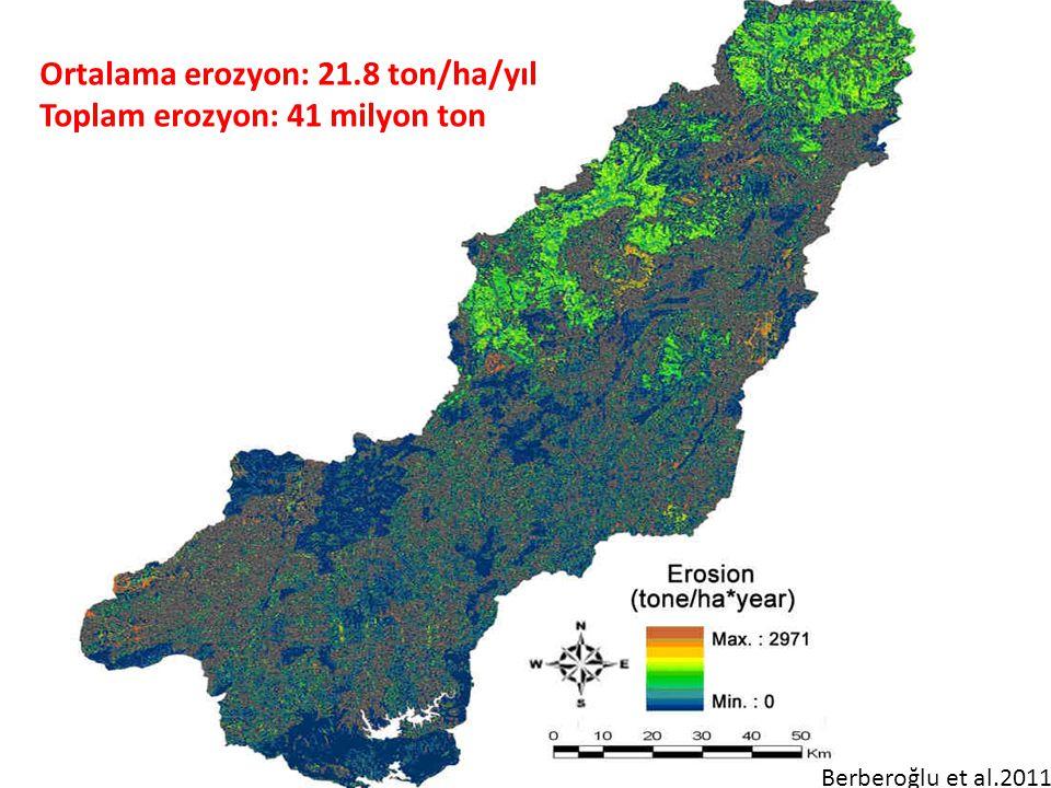 Ortalama erozyon: 21.8 ton/ha/yıl Toplam erozyon: 41 milyon ton