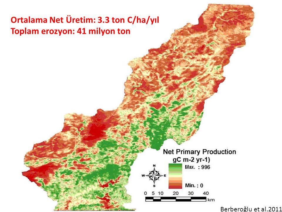 Ortalama Net Üretim: 3.3 ton C/ha/yıl Toplam erozyon: 41 milyon ton