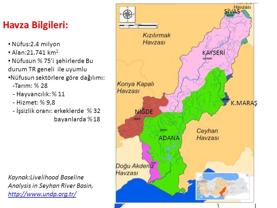Havza Bilgileri: SİVAS Nüfus:2.4 milyon Alan:21.741 km2