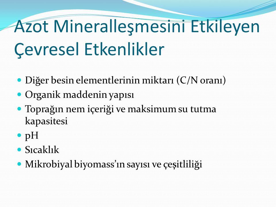Azot Mineralleşmesini Etkileyen Çevresel Etkenlikler