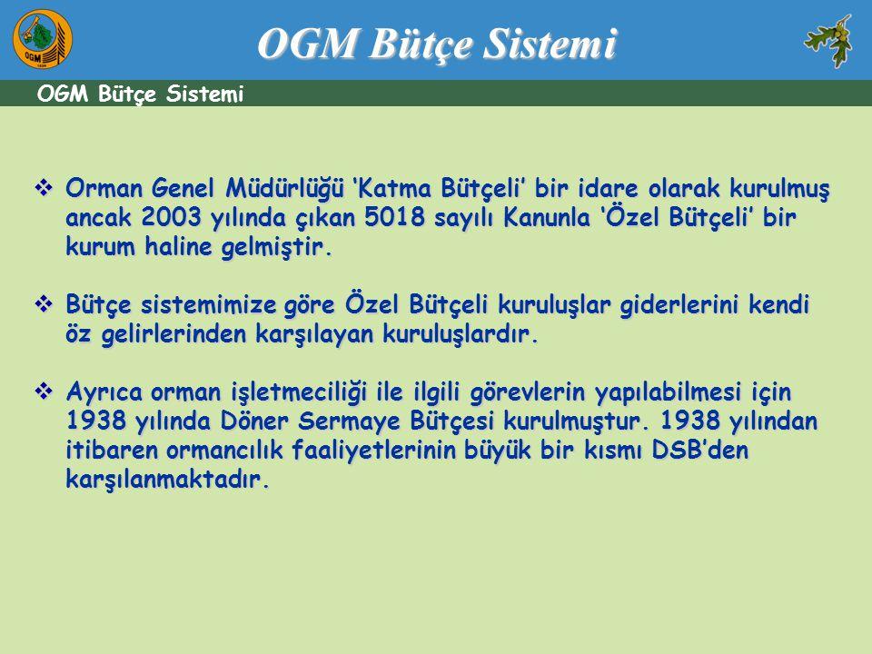 OGM Bütçe Sistemi OGM Bütçe Sistemi.