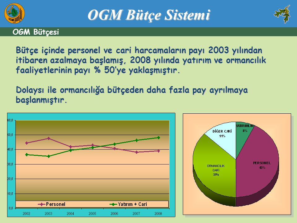 OGM Bütçe Sistemi OGM Bütçesi.