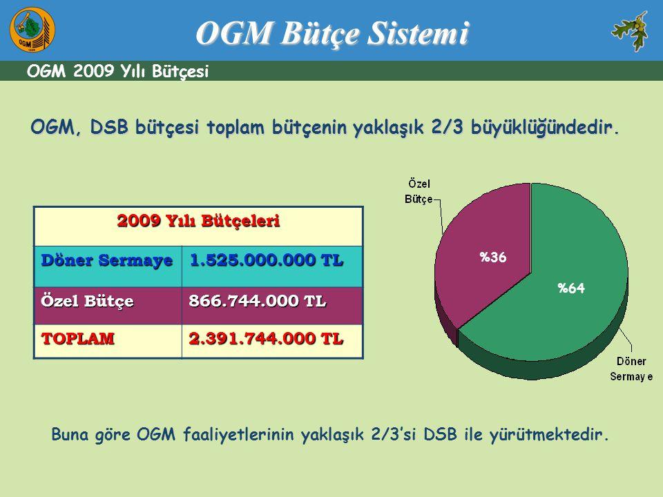 OGM Bütçe Sistemi OGM 2009 Yılı Bütçesi. OGM, DSB bütçesi toplam bütçenin yaklaşık 2/3 büyüklüğündedir.