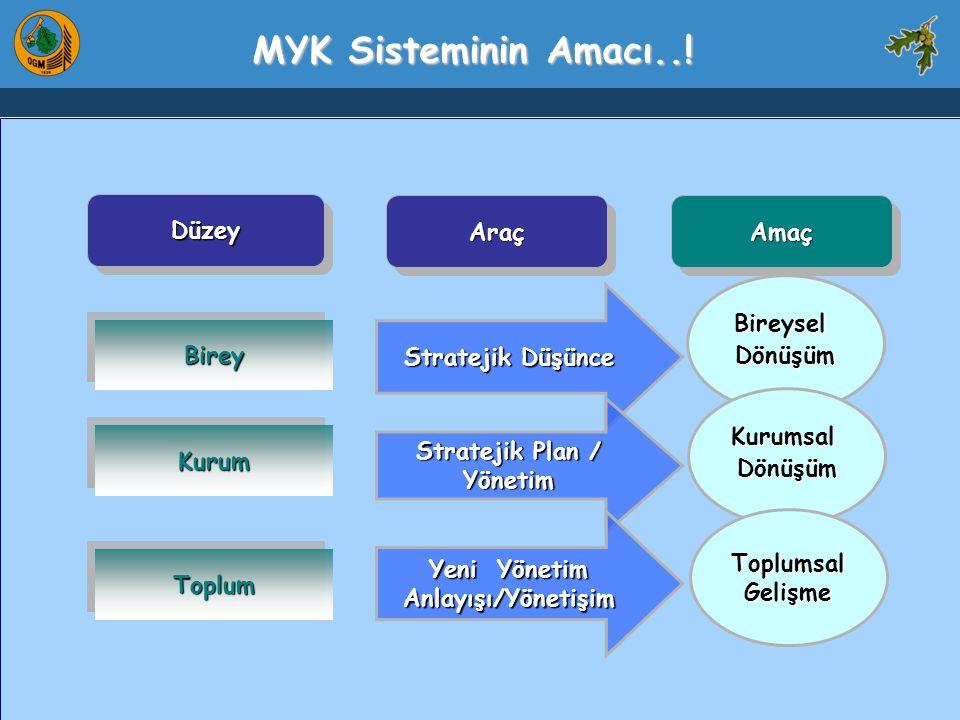 Stratejik Plan / Yönetim Yeni Yönetim Anlayışı/Yönetişim