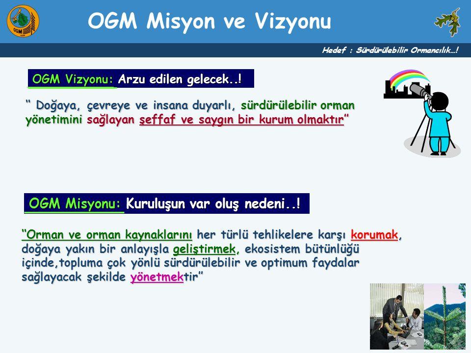 OGM Misyon ve Vizyonu OGM Misyonu: Kuruluşun var oluş nedeni..!
