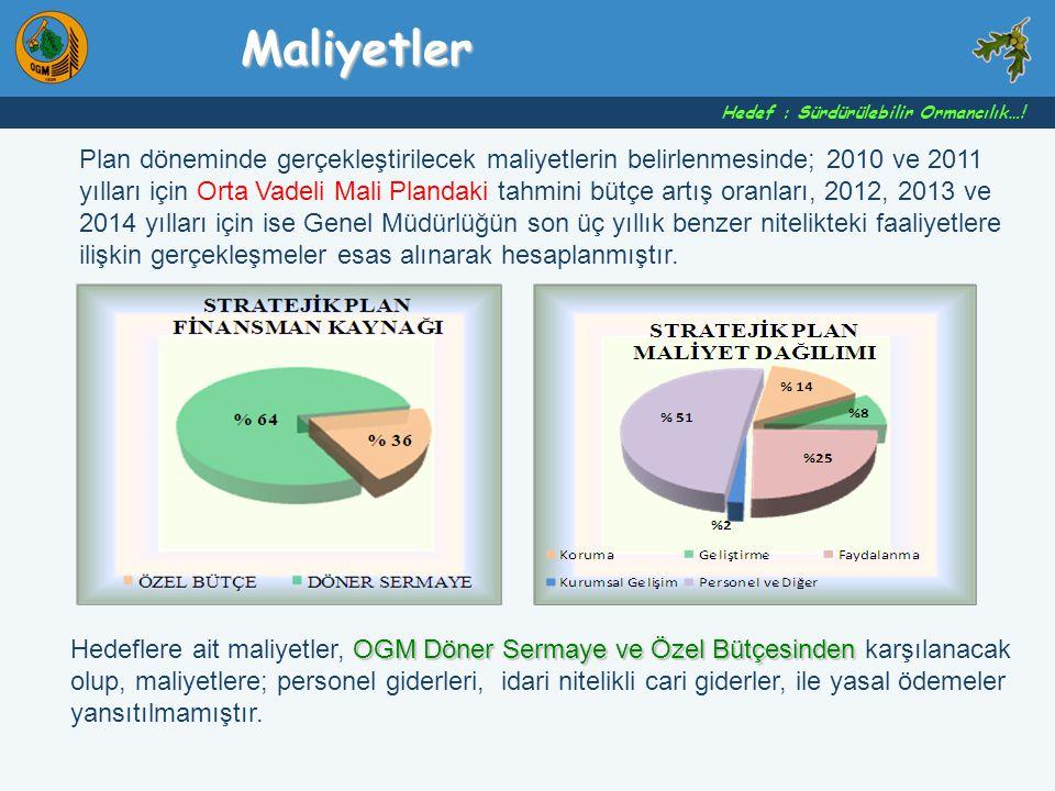 Maliyetler Hedef : Sürdürülebilir Ormancılık…!