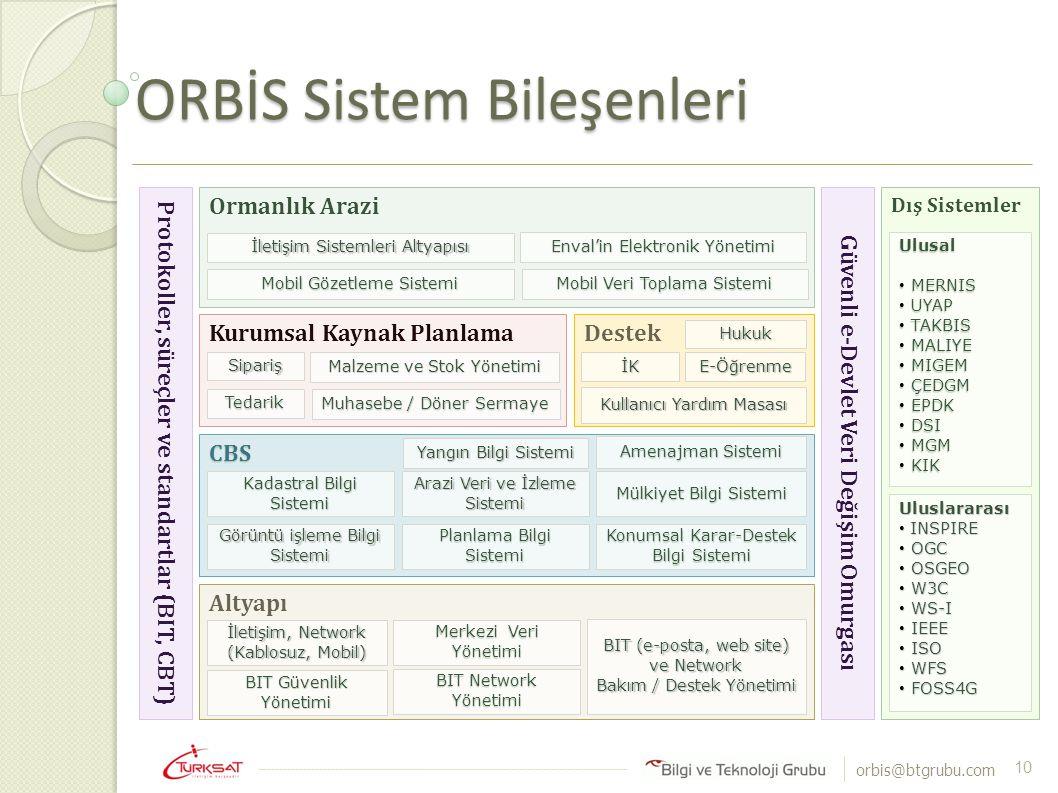 ORBİS Sistem Bileşenleri