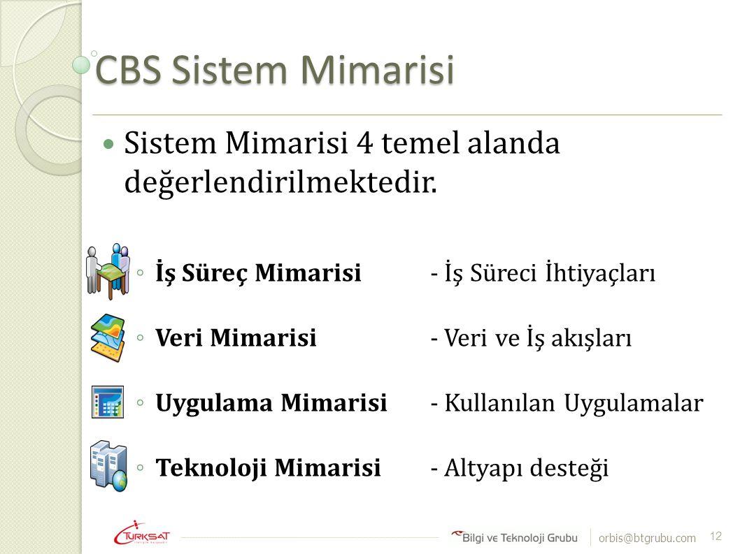 CBS Sistem Mimarisi Sistem Mimarisi 4 temel alanda değerlendirilmektedir. İş Süreç Mimarisi - İş Süreci İhtiyaçları.
