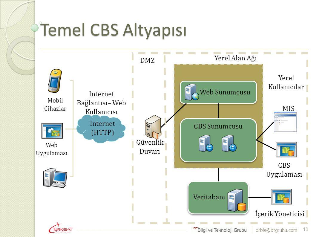 Internet Bağlantısı– Web Kullanıcısı
