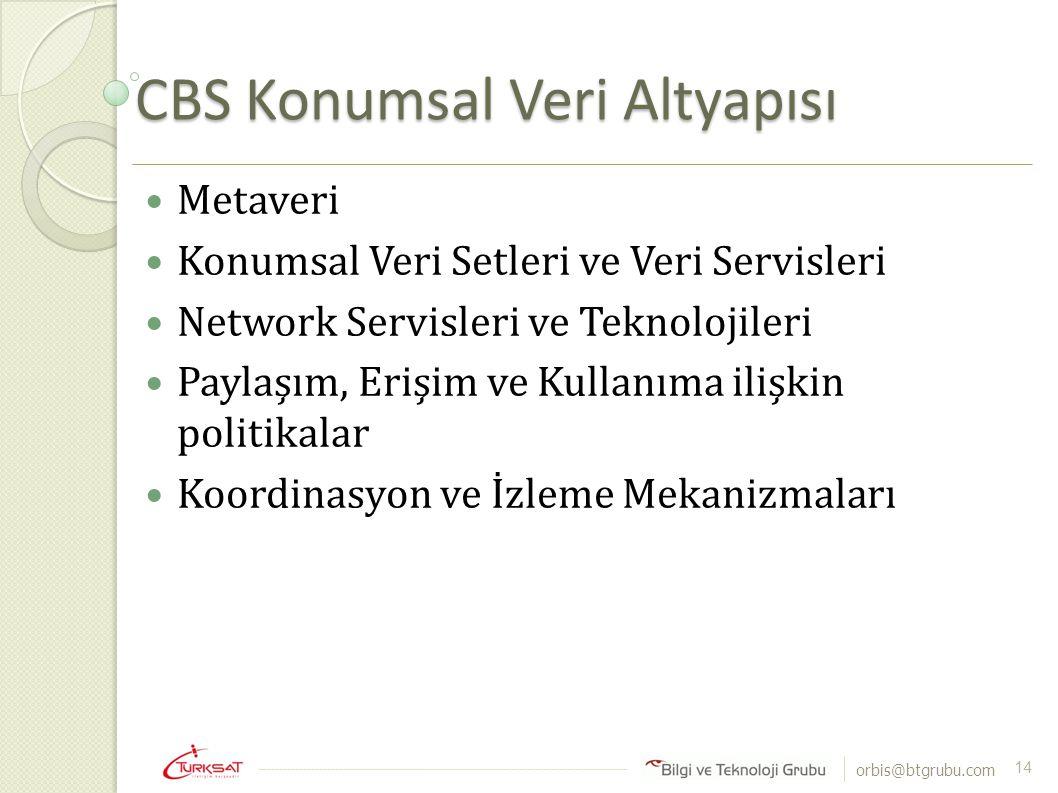 CBS Konumsal Veri Altyapısı