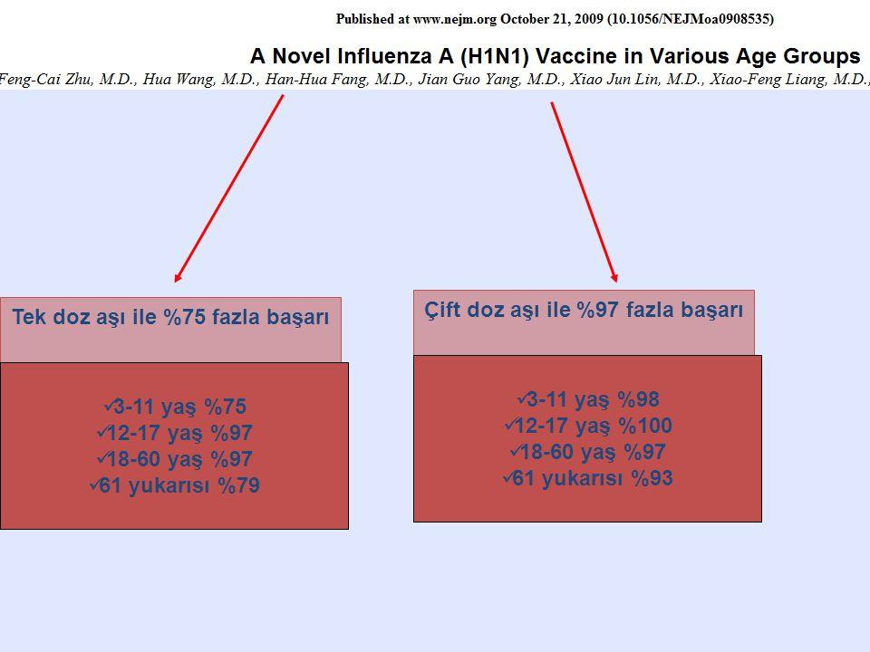Çift doz aşı ile %97 fazla başarı Tek doz aşı ile %75 fazla başarı