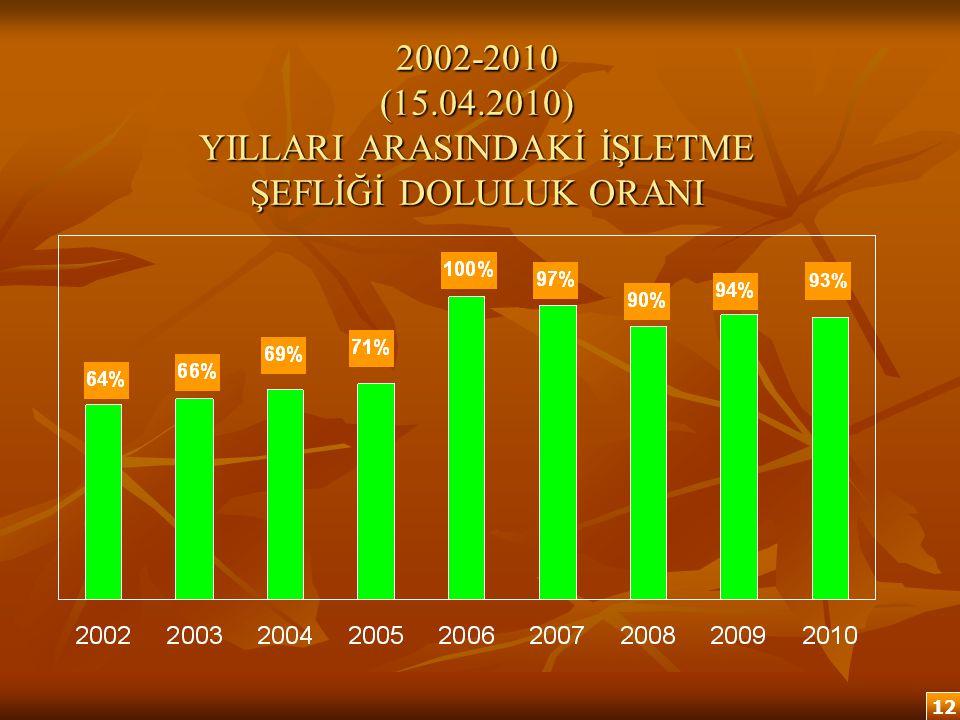 2002-2010 (15.04.2010) YILLARI ARASINDAKİ İŞLETME ŞEFLİĞİ DOLULUK ORANI