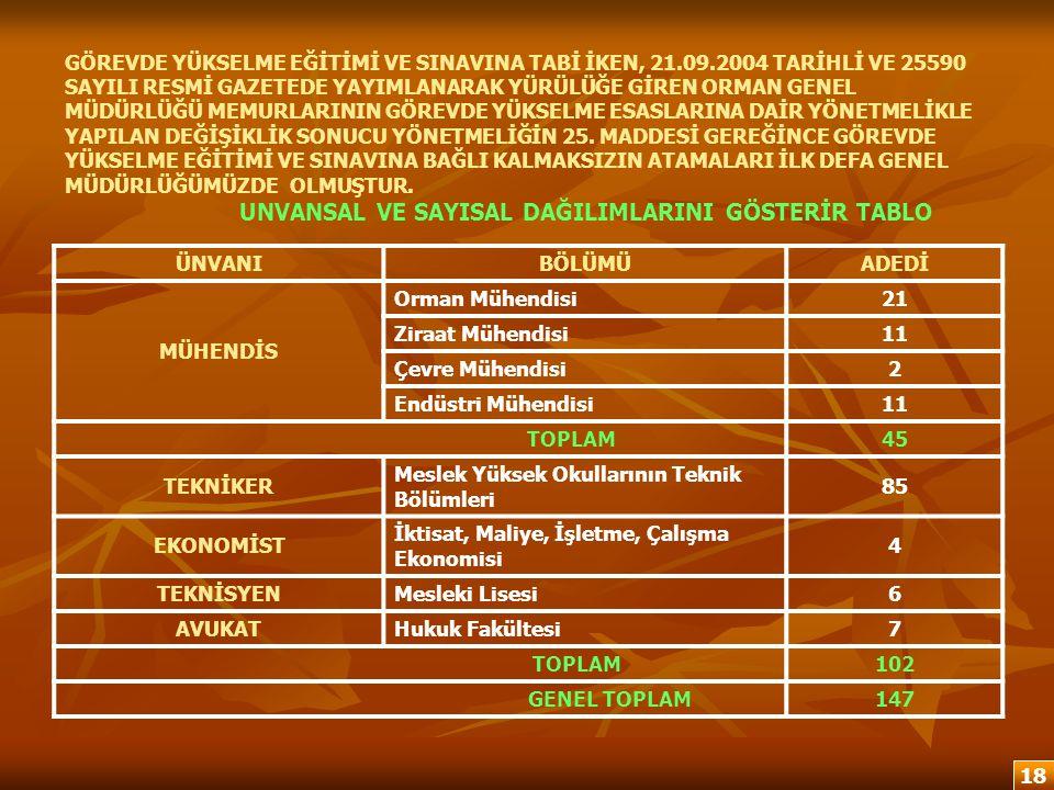GÖREVDE YÜKSELME EĞİTİMİ VE SINAVINA TABİ İKEN, 21. 09