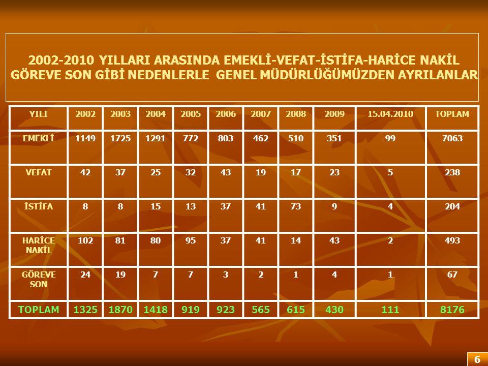 2002-2010 YILLARI ARASINDA EMEKLİ-VEFAT-İSTİFA-HARİCE NAKİL
