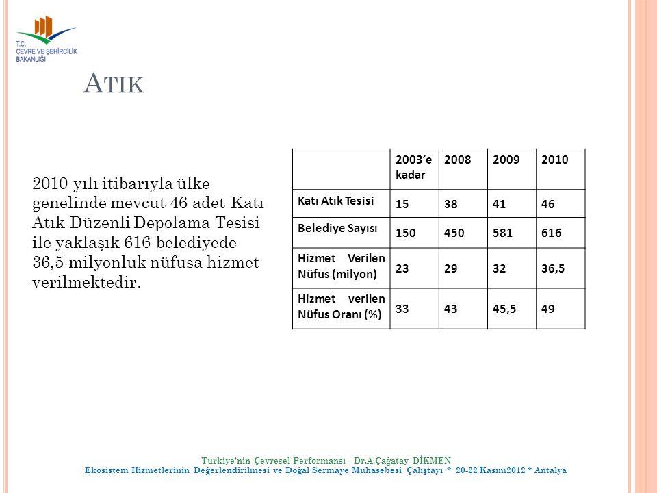 Atik 2003'e. kadar. 2008. 2009. 2010. Katı Atık Tesisi. 15. 38. 41. 46. Belediye Sayısı. 150.