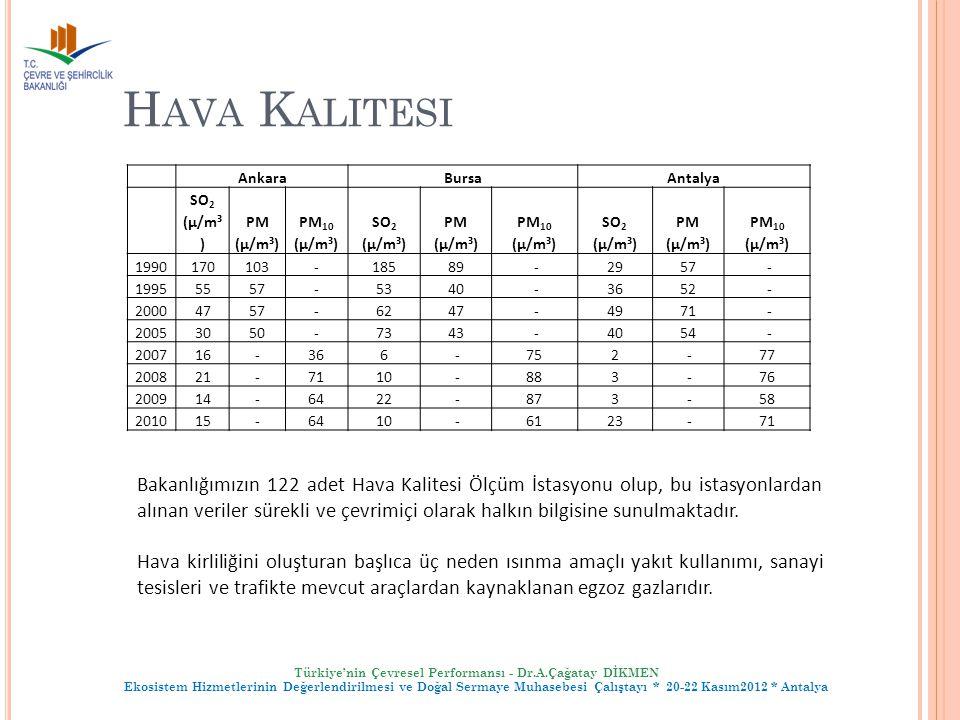 Hava Kalitesi Ankara. Bursa. Antalya. SO2 (µ/m³) PM (µ/m³) PM10 (µ/m³) PM10 (µ/m³) 1990.