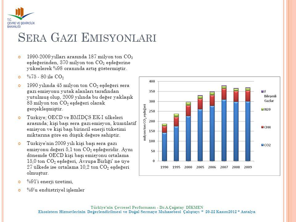 Sera Gazi Emisyonlari