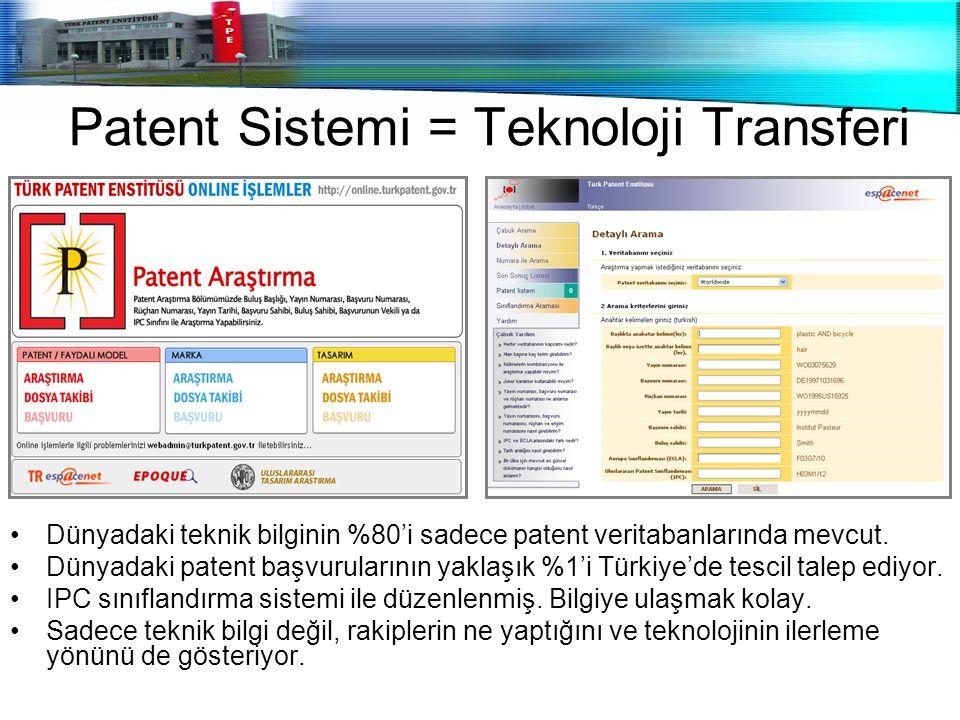 Patent Sistemi = Teknoloji Transferi