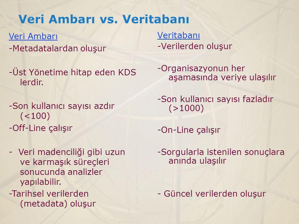 Veri Ambarı vs. Veritabanı