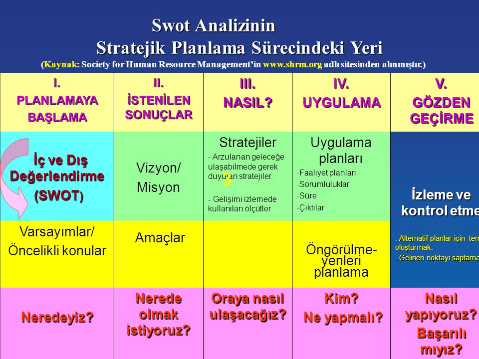 Stratejik Planlama Sürecindeki Yeri