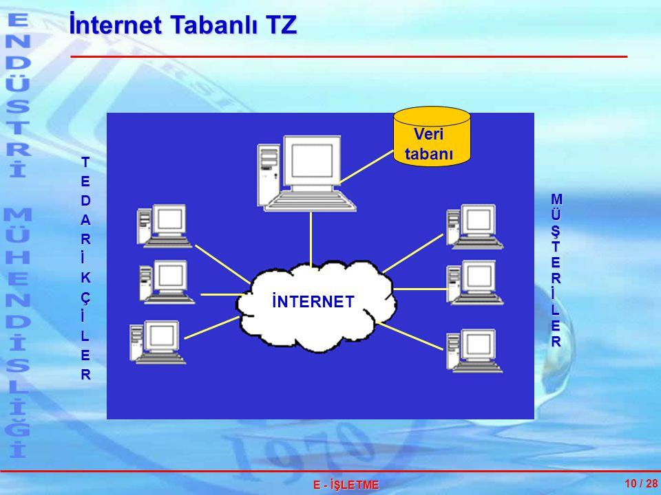 İnternet Tabanlı TZ Veri tabanı İNTERNET T E D A R İ K Ç L M Ü Ş T E R