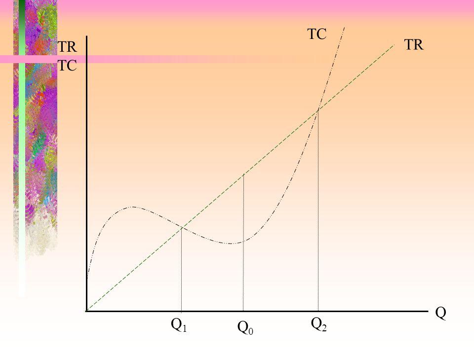 TC TR TC TR Q1 Q2 Q0 Q