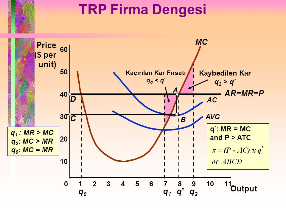 TRP Firma Dengesi MC Price ($ per unit) q0 q1 q2 D C AR=MR=P q* Output