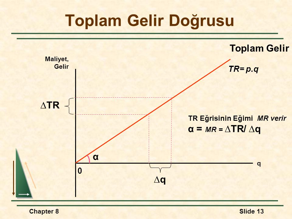 Toplam Gelir Doğrusu Toplam Gelir ∆TR α = MR = ∆TR/ ∆q α ∆q TR= p.q