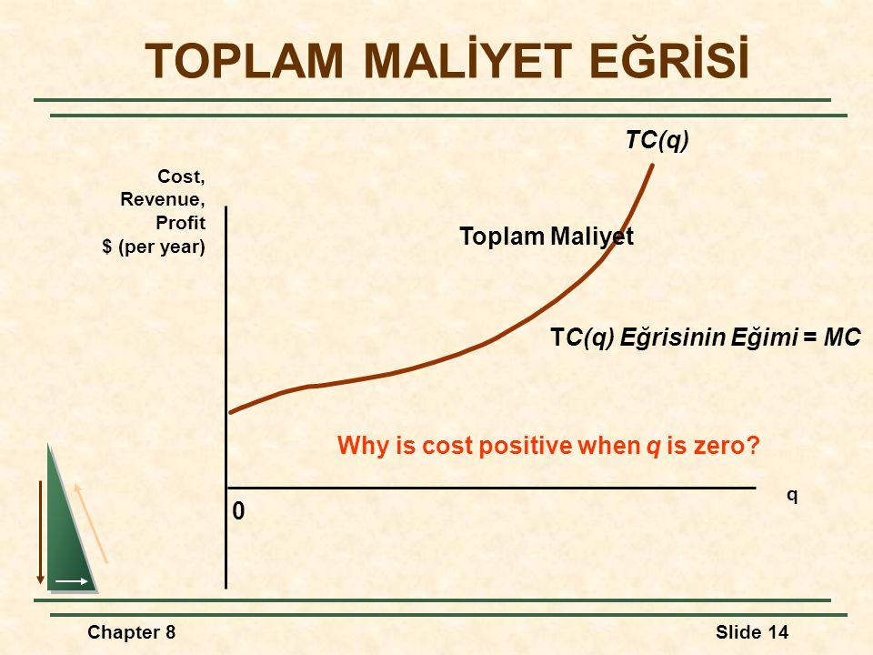 TOPLAM MALİYET EĞRİSİ TC(q) Toplam Maliyet TC(q) Eğrisinin Eğimi = MC