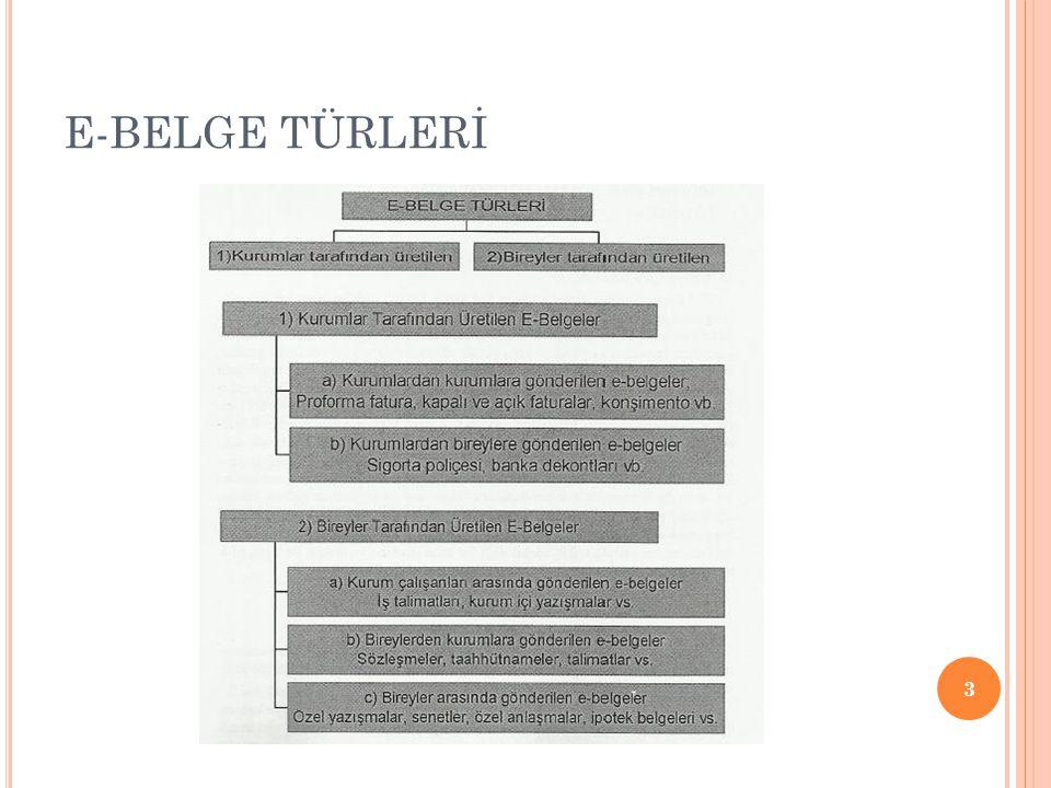E-BELGE TÜRLERİ