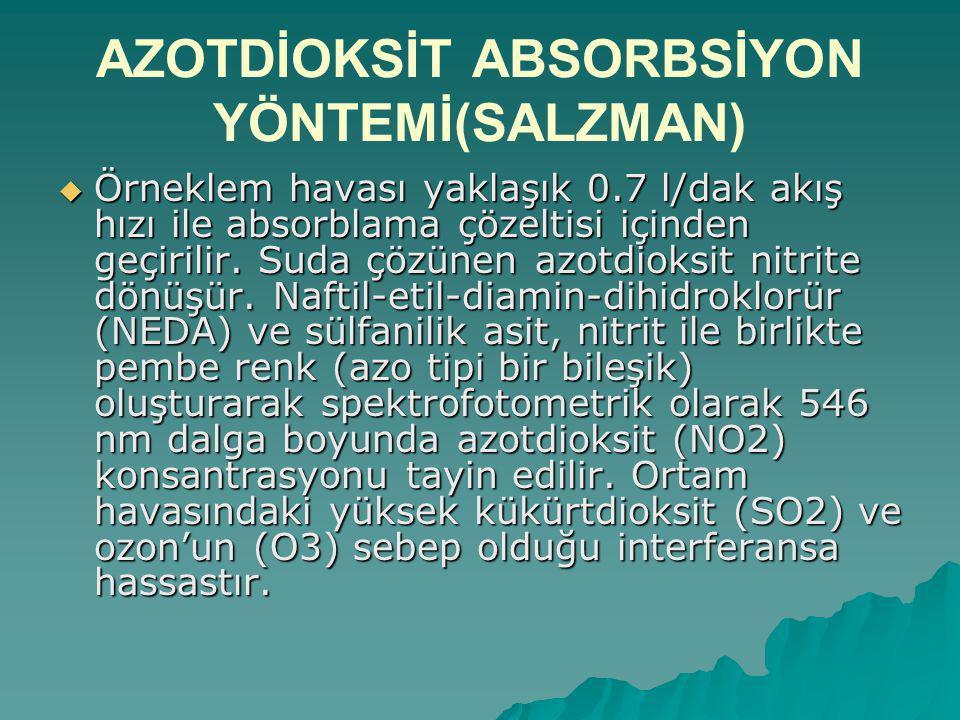 AZOTDİOKSİT ABSORBSİYON YÖNTEMİ(SALZMAN)