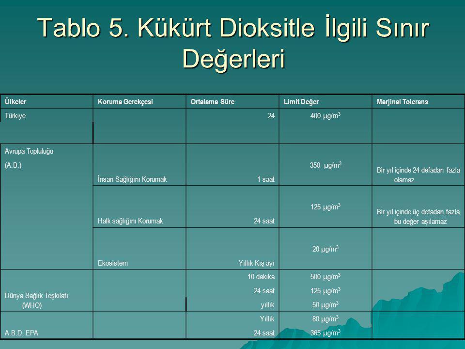 Tablo 5. Kükürt Dioksitle İlgili Sınır Değerleri